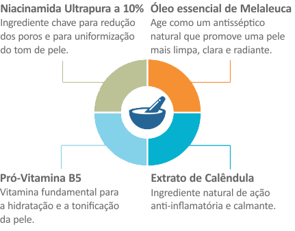 Ingredientes Chave do NiacinaMax Serum da QRxLabs Nature Enhanced