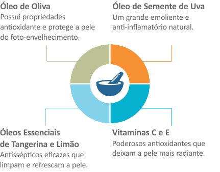 Ingredientes Chave do Deep Facial Cleansing Oil da QRxLabs Nature Enhanced