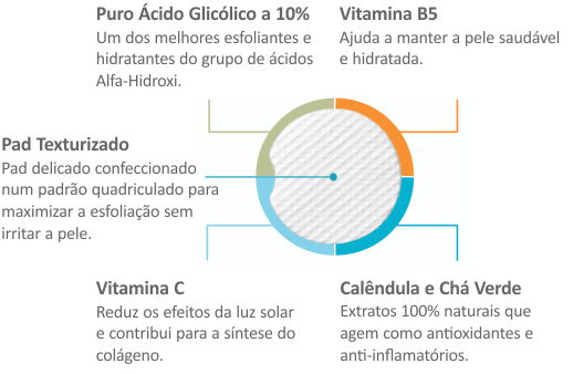 Ingredientes Chave do Glycolic Acid 10% Wrinkle Control Pads da QRxLabs Nature Enhanced